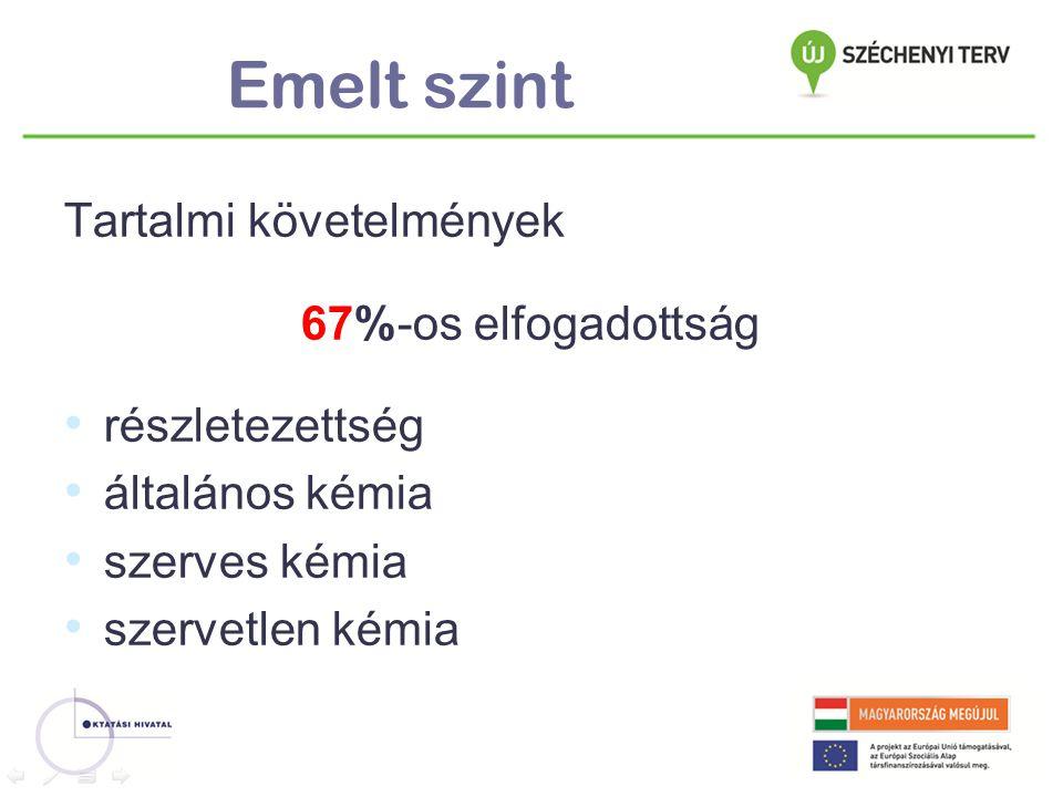 Emelt szint Tartalmi követelmények 67%-os elfogadottság