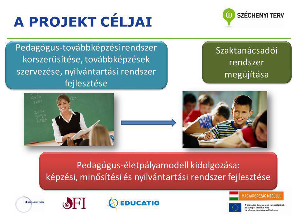 A PROJEKT CÉLJAI Pedagógus-továbbképzési rendszer korszerűsítése, továbbképzések szervezése, nyilvántartási rendszer fejlesztése.
