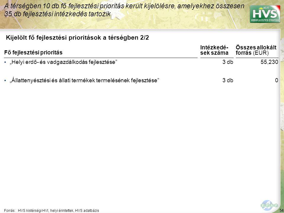 A legtöbb forrás – 977,446 EUR – a(z) Helyi közösségi terek kialakítása fejlesztési intézkedésre lett allokálva
