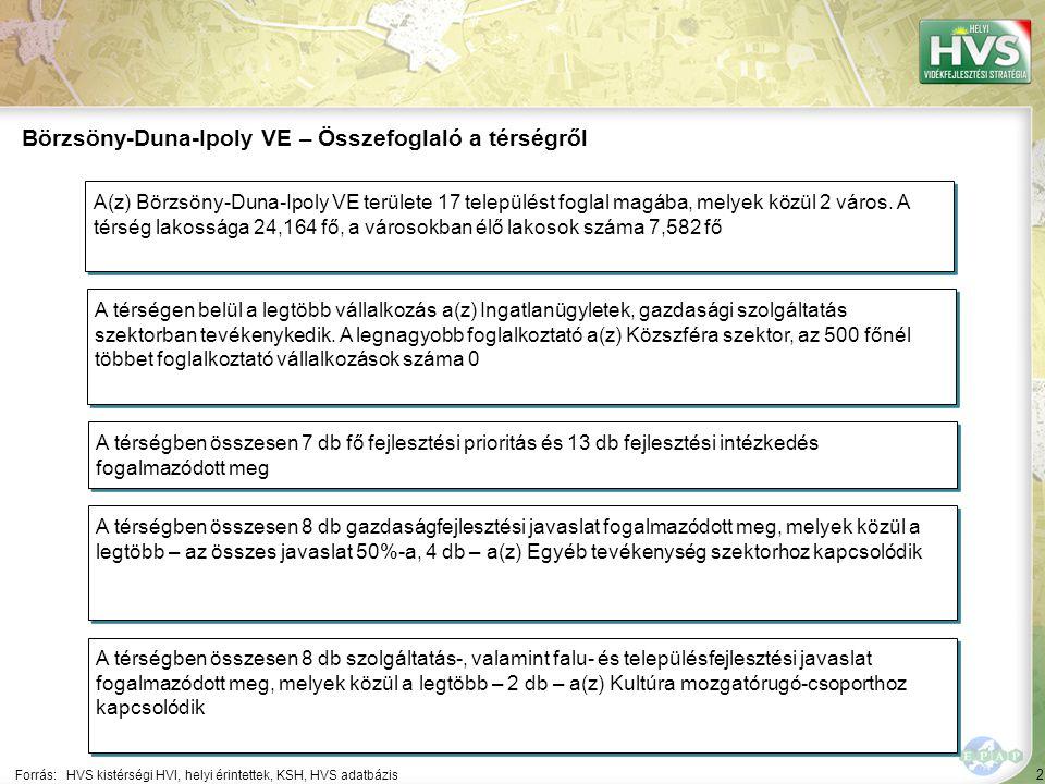 Börzsöny-Duna-Ipoly VE – Általános áttekintés