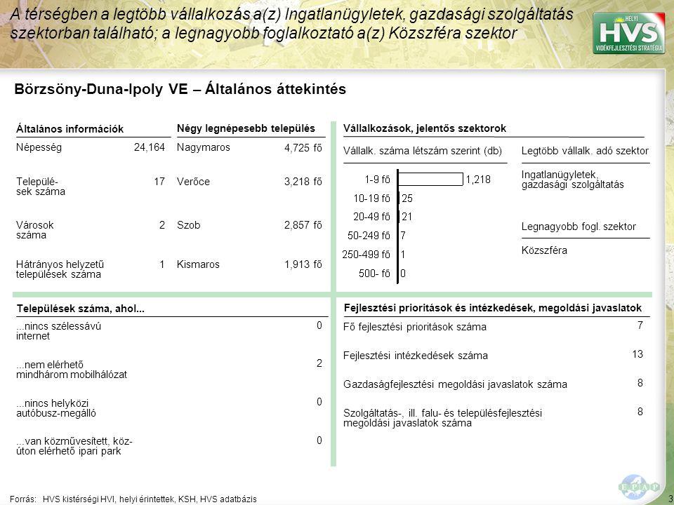 Börzsöny-Duna-Ipoly VE – HPME allokáció összefoglaló