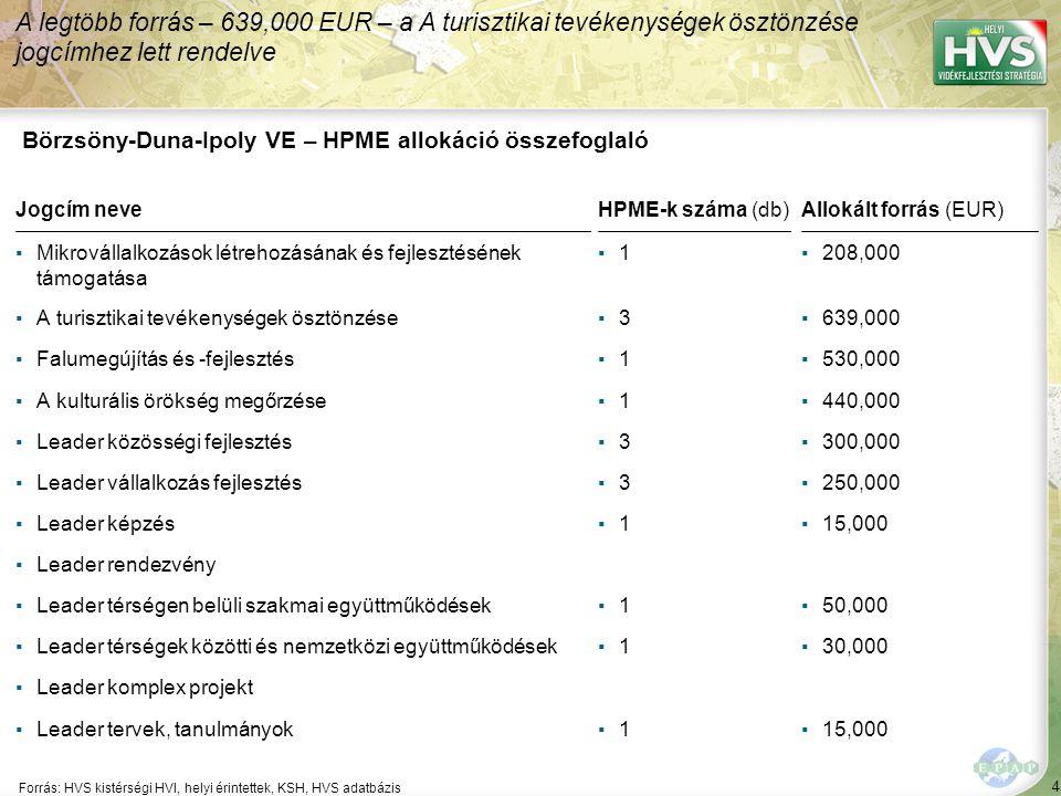 Börzsöny-Duna-Ipoly VE - Legfontosabb probléma és lehetőség