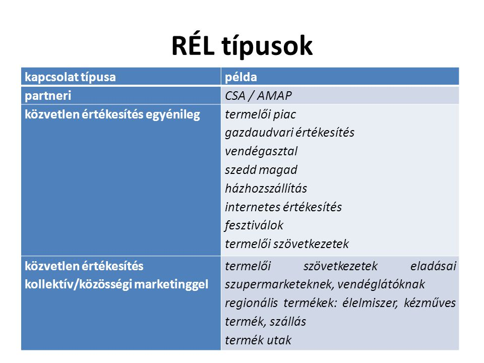 RÉL típusok kapcsolat típusa példa partneri CSA / AMAP