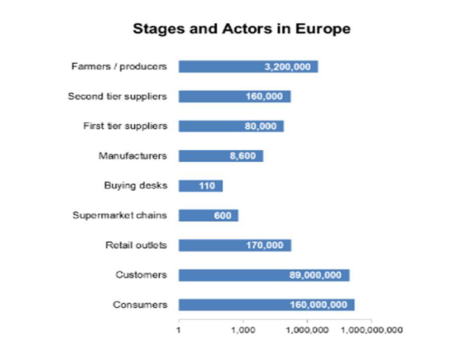 ellátási lánc tölcsér 110 kiskereskdelemi lánc ügynöksége/treasury-je (buying desk) felel a nyugat európai élelmiszer kiskereskedelem 85%áért.