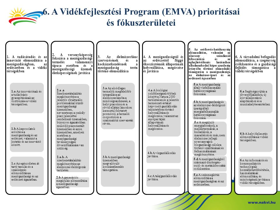 6. A Vidékfejlesztési Program (EMVA) prioritásai és fókuszterületei