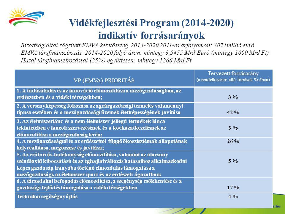 Vidékfejlesztési Program (2014-2020) indikatív forrásarányok