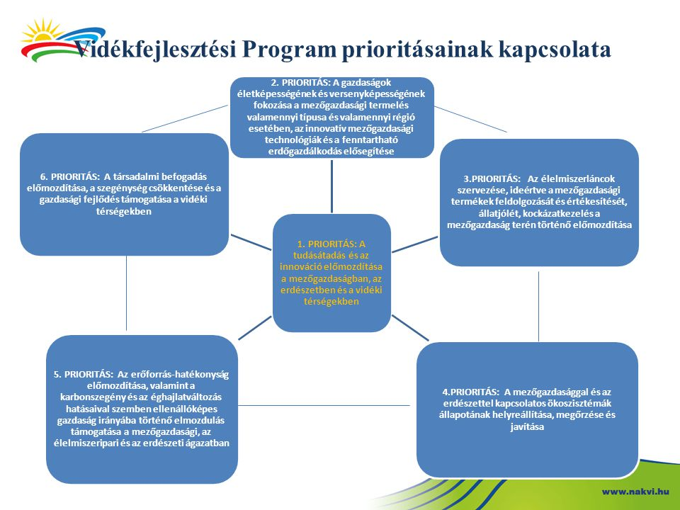 Vidékfejlesztési Program prioritásainak kapcsolata