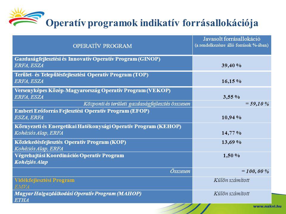 Operatív programok indikatív forrásallokációja