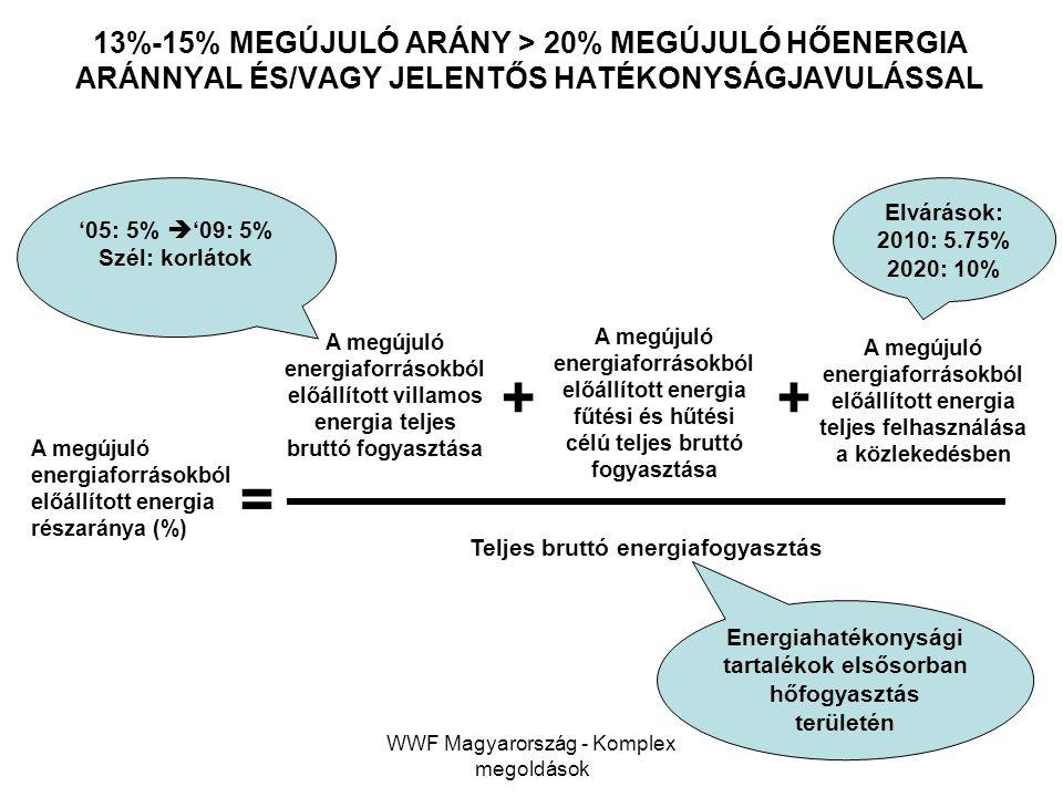 13%-15% MEGÚJULÓ ARÁNY > 20% MEGÚJULÓ HŐENERGIA ARÁNNYAL ÉS/VAGY JELENTŐS HATÉKONYSÁGJAVULÁSSAL