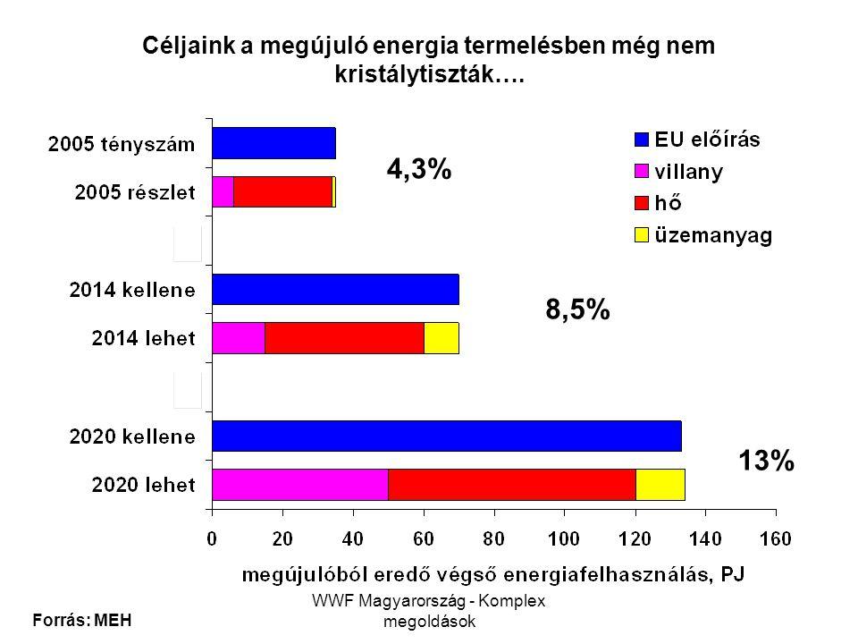 Céljaink a megújuló energia termelésben még nem kristálytiszták….