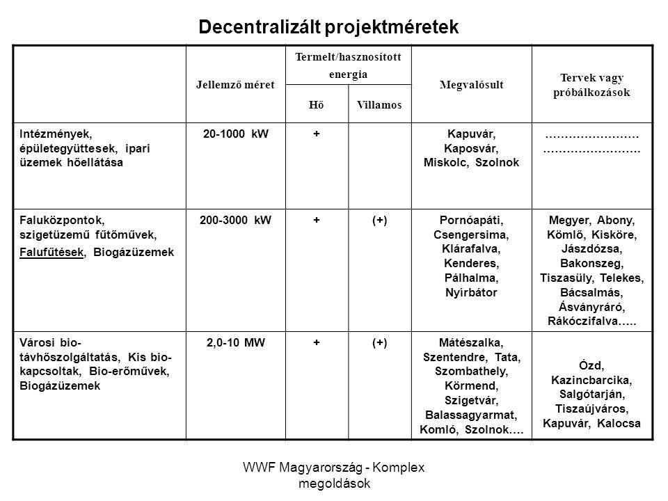 Decentralizált projektméretek