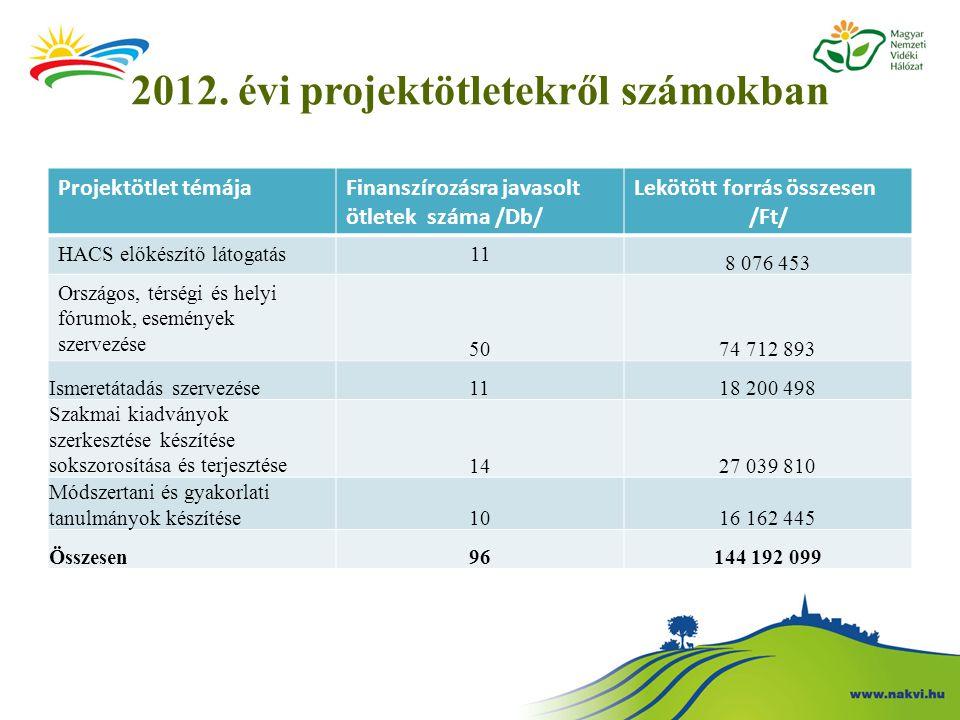 2012. évi projektötletekről számokban