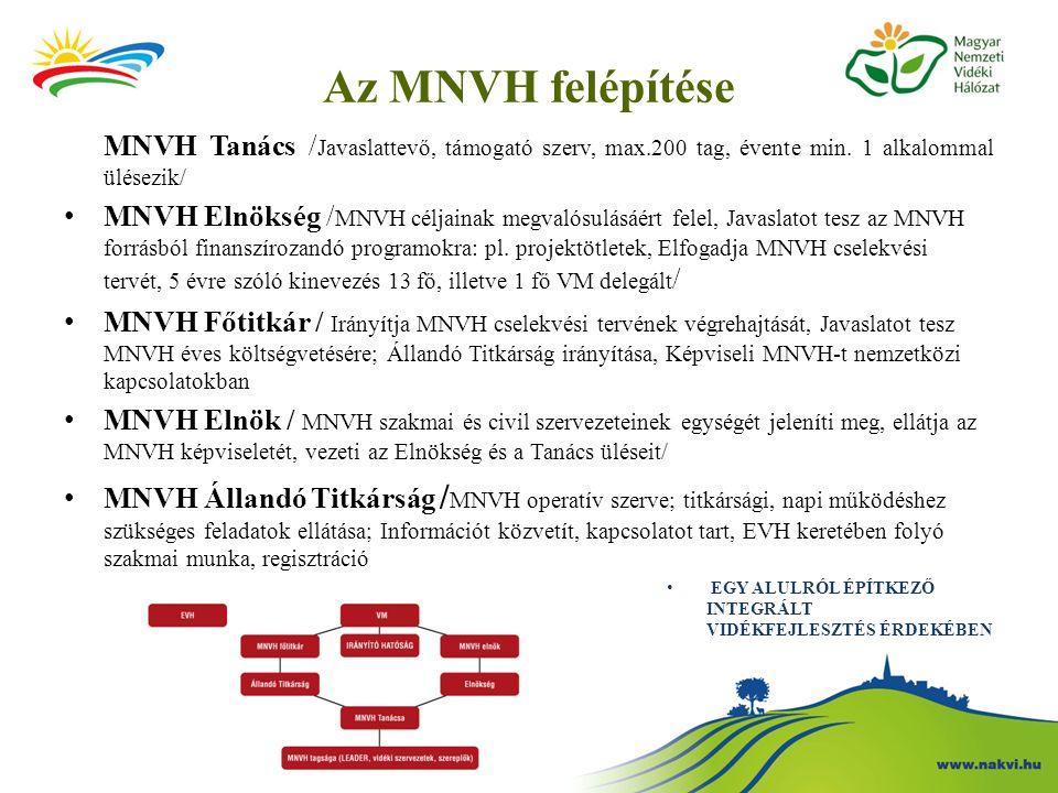 Az MNVH felépítése MNVH Tanács /Javaslattevő, támogató szerv, max.200 tag, évente min. 1 alkalommal ülésezik/