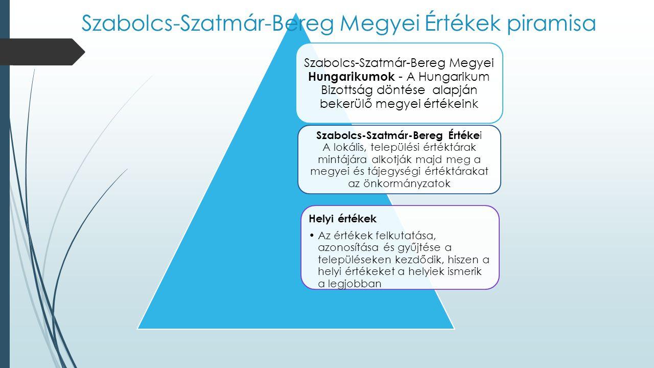 Szabolcs-Szatmár-Bereg Megyei Értékek piramisa
