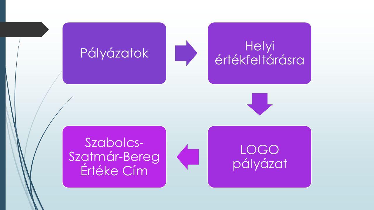 Helyi értékfeltárásra LOGO pályázat Szabolcs-Szatmár-Bereg Értéke Cím