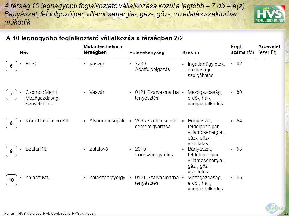 A térség helyzete a vállalkozások szempontjából 1/2