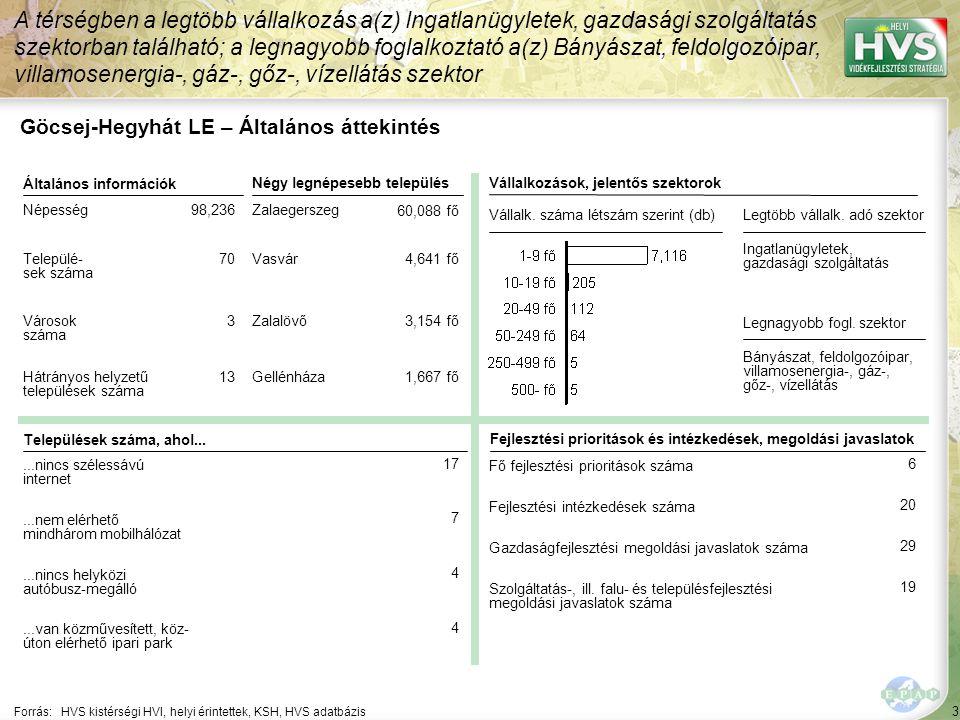 Göcsej-Hegyhát LE – HPME allokáció összefoglaló