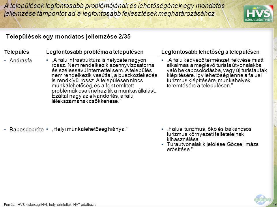 Települések egy mondatos jellemzése 3/35