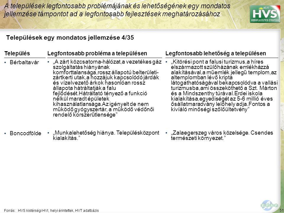 Települések egy mondatos jellemzése 5/35