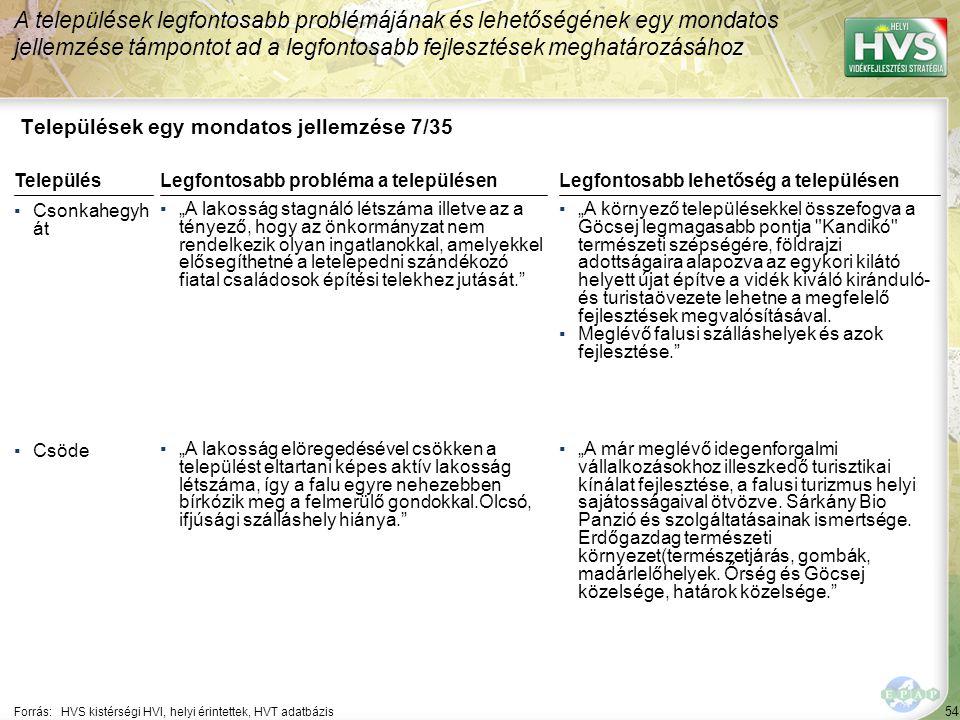 Települések egy mondatos jellemzése 8/35