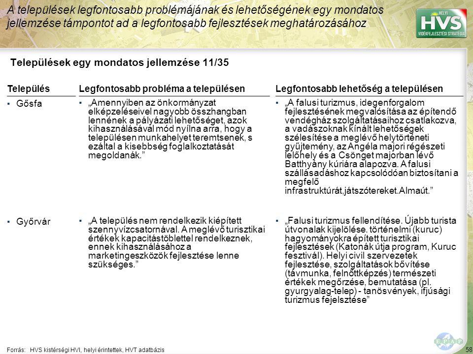 Települések egy mondatos jellemzése 12/35