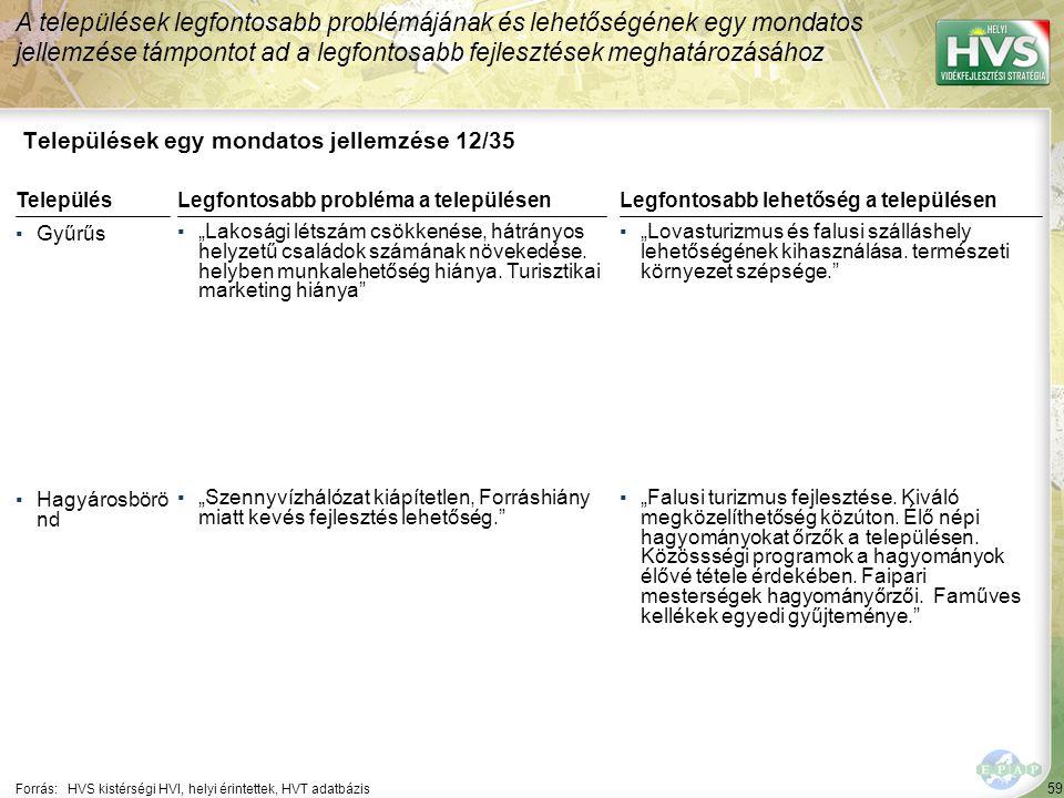 Települések egy mondatos jellemzése 13/35