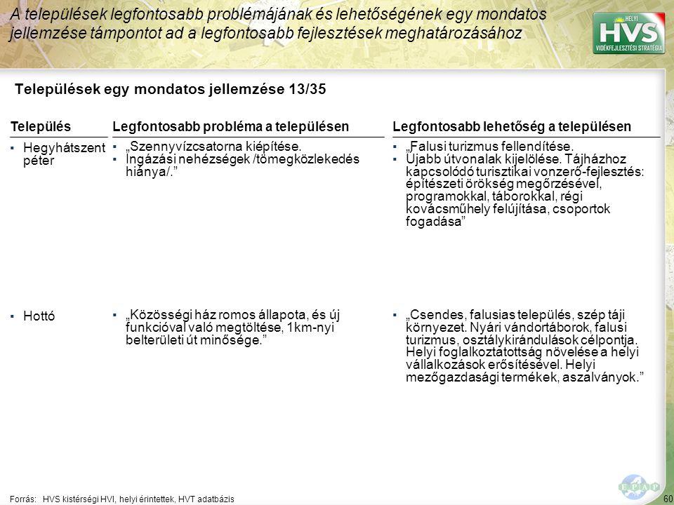 Települések egy mondatos jellemzése 14/35