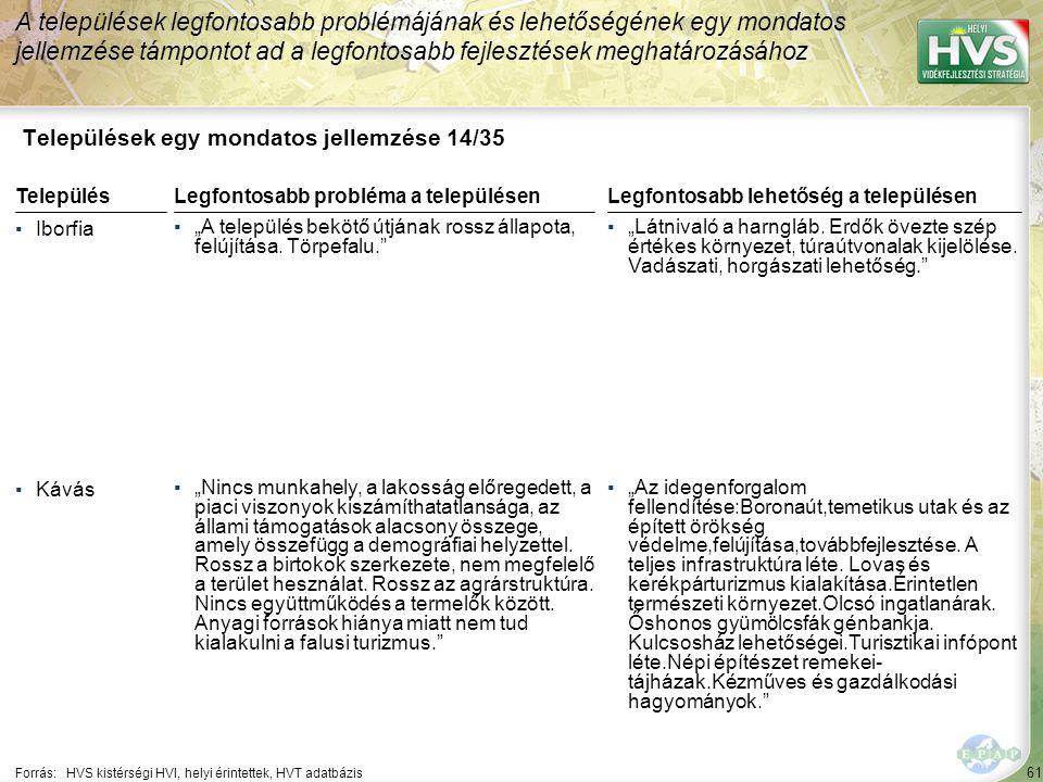 Települések egy mondatos jellemzése 15/35