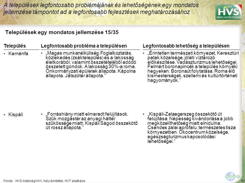 Települések egy mondatos jellemzése 16/35
