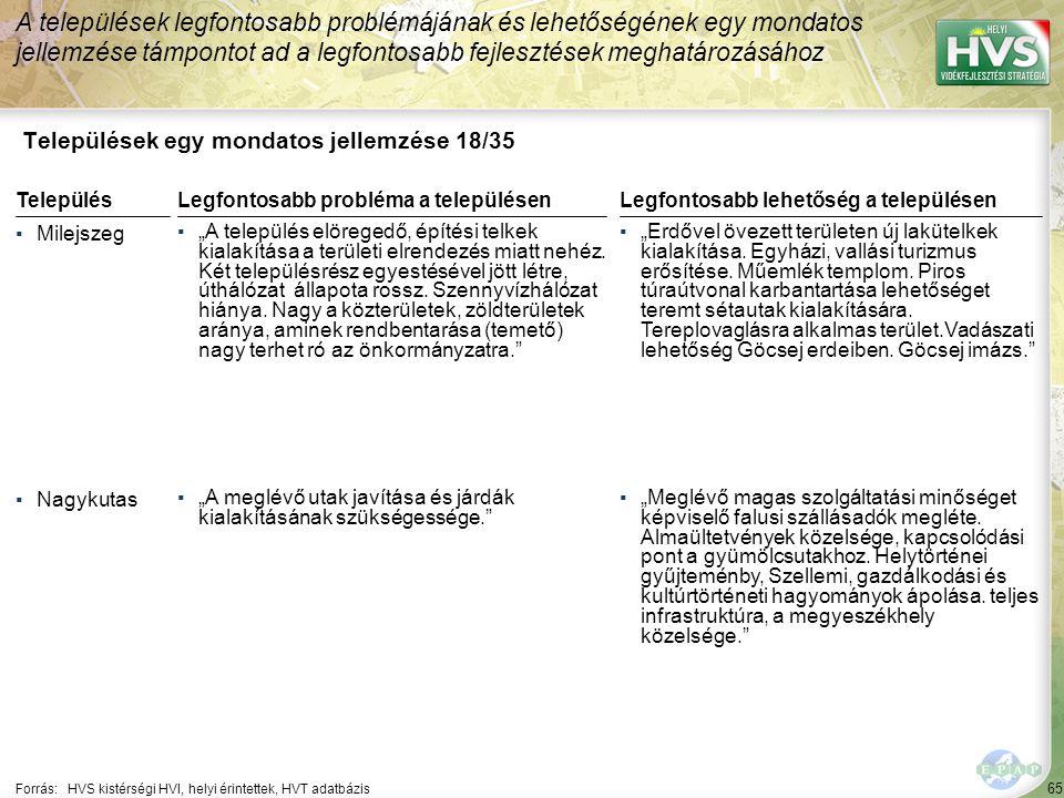 Települések egy mondatos jellemzése 19/35