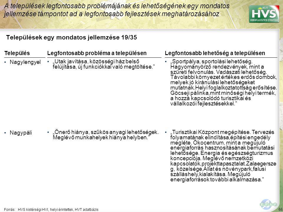 Települések egy mondatos jellemzése 20/35