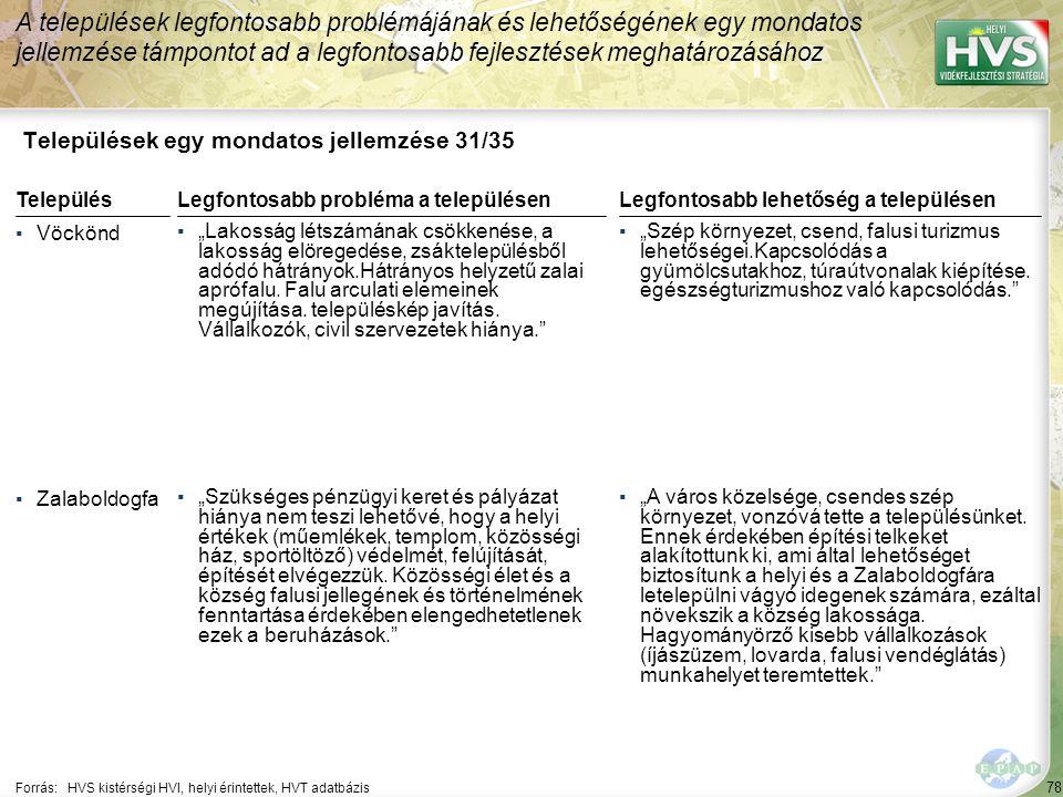 Települések egy mondatos jellemzése 32/35