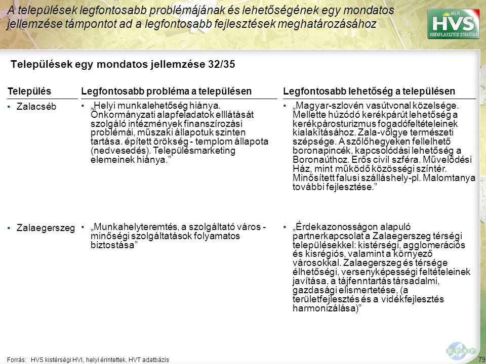 Települések egy mondatos jellemzése 33/35