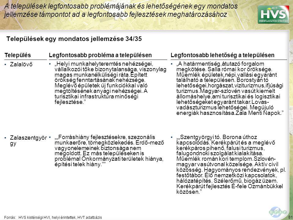 Települések egy mondatos jellemzése 35/35