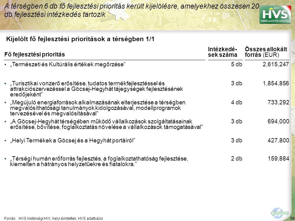 A legtöbb forrás – 97,800 EUR – a(z) Helyi adottságokra és hagyományokra épülő termékelőállítás fejlesztése fejlesztési intézkedésre lett allokálva