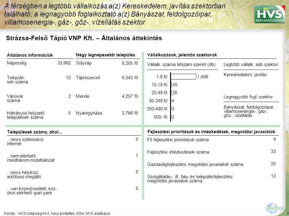 Strázsa-Felső Tápió VNP Kft. – HPME allokáció összefoglaló