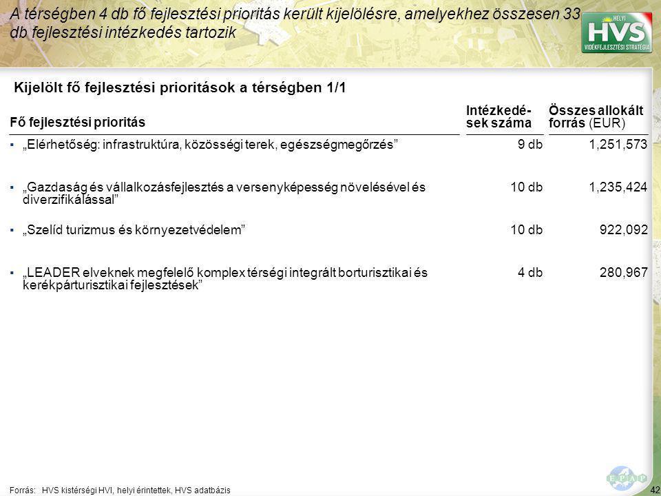 A legtöbb forrás – 98,260 EUR – a(z) 3