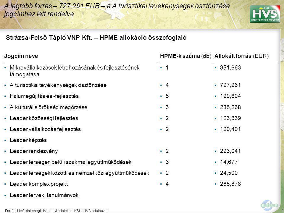 Strázsa-Felső Tápió VNP Kft. - Legfontosabb probléma és lehetőség
