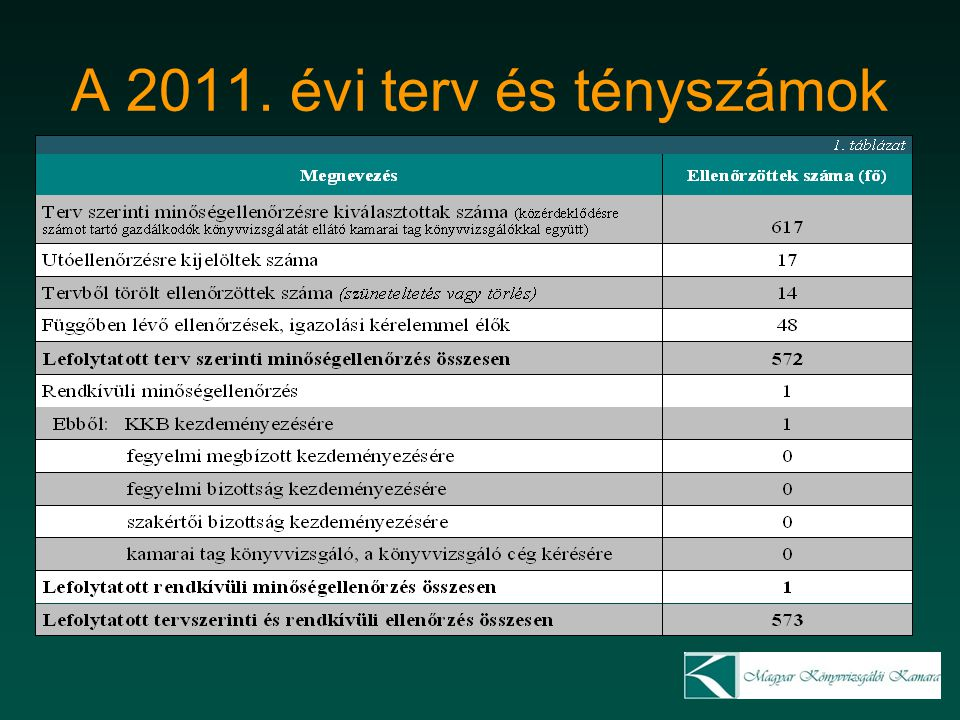 A 2011. évi terv és tényszámok