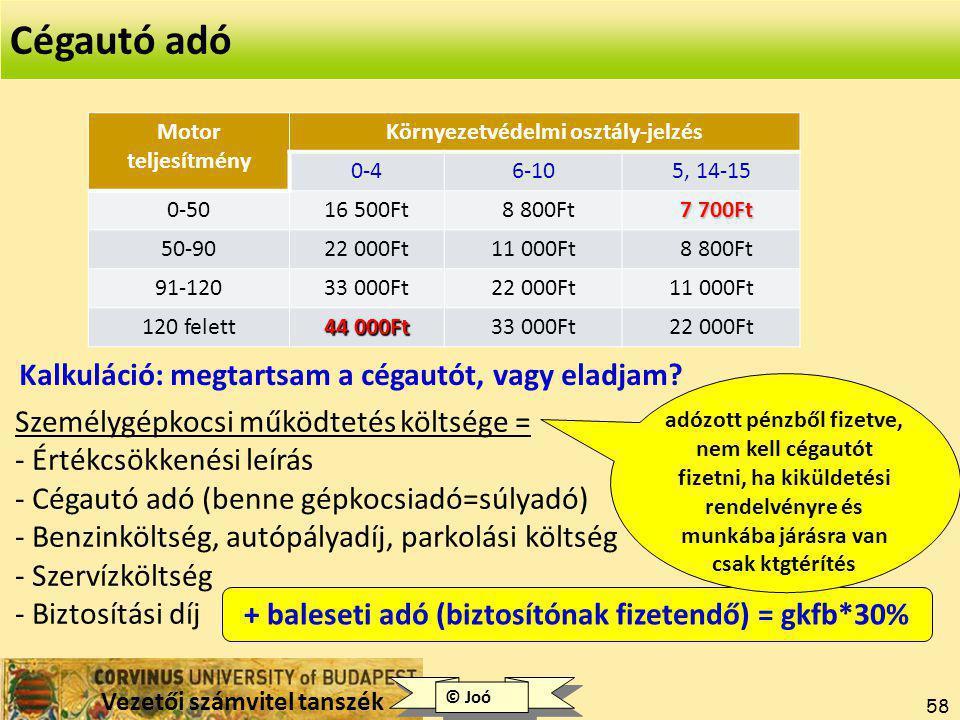 Cégautó adó Kalkuláció: megtartsam a cégautót, vagy eladjam