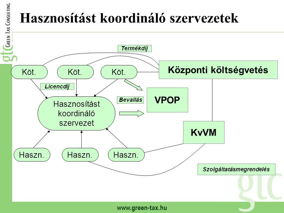 Hasznosítást koordináló szervezetek