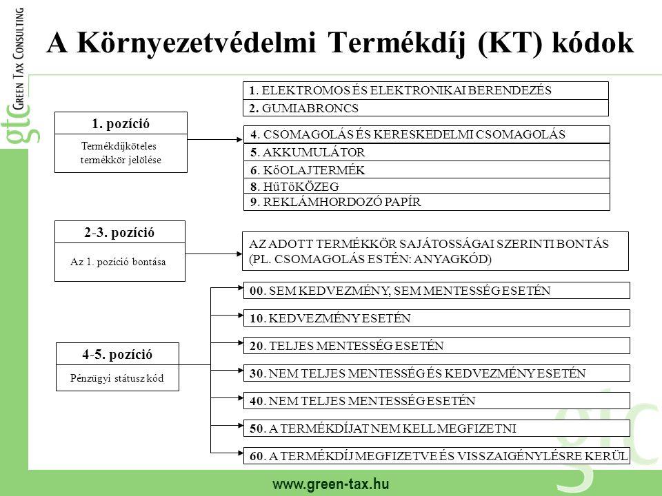 A Környezetvédelmi Termékdíj (KT) kódok