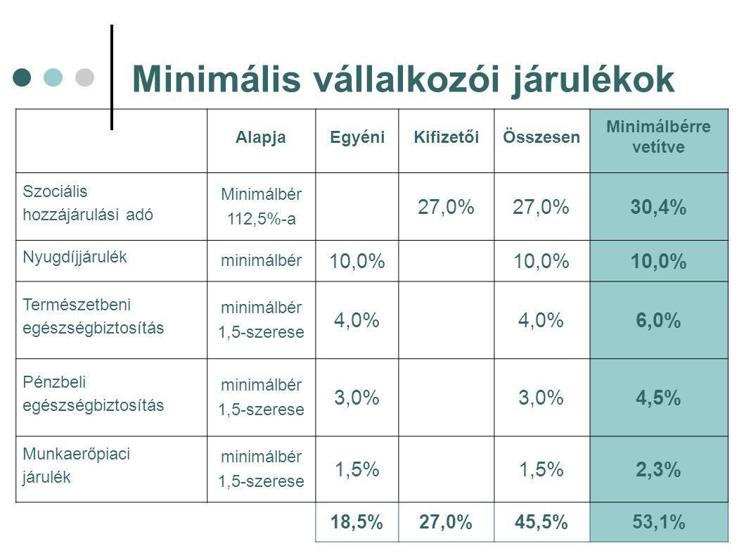 Minimális vállalkozói járulékok