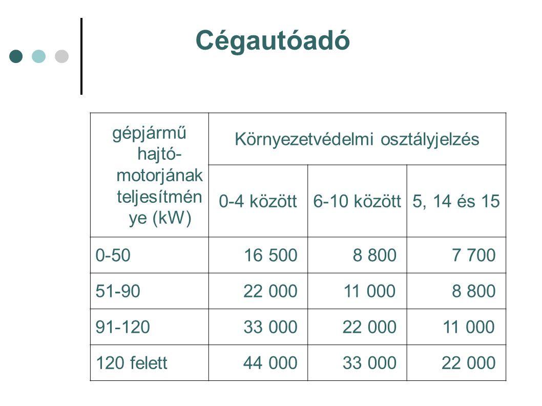 Cégautóadó gépjármű hajtó-motorjának teljesítménye (kW)