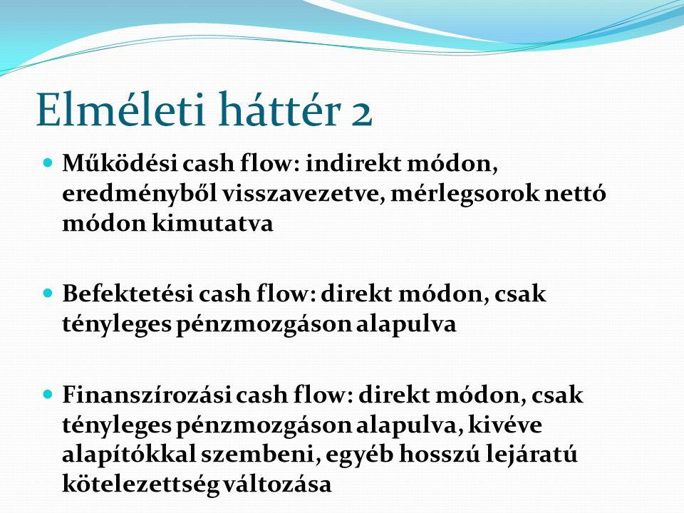 Elméleti háttér 2 Működési cash flow: indirekt módon, eredményből visszavezetve, mérlegsorok nettó módon kimutatva.