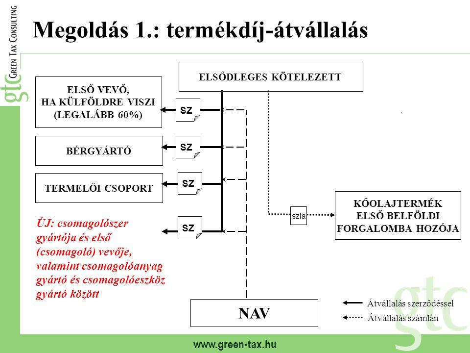 Megoldás 1.: termékdíj-átvállalás