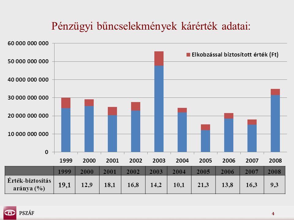 Érték-biztosítás aránya (%)