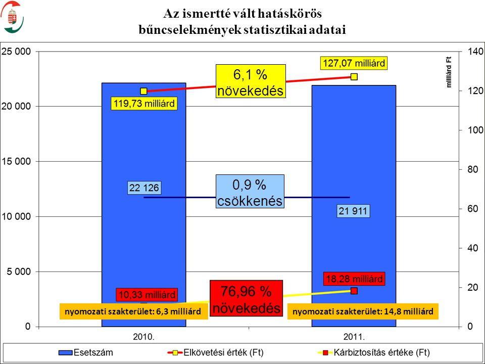 Az ismertté vált hatáskörös bűncselekmények statisztikai adatai