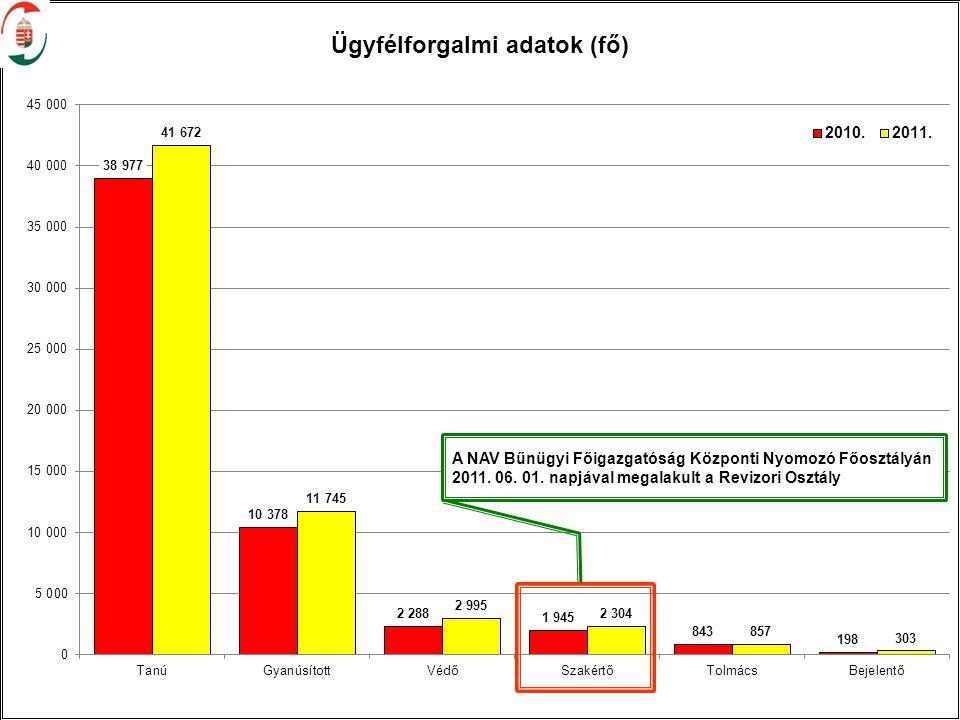 A NAV Bűnügyi Főigazgatóság Központi Nyomozó Főosztályán 2011. 06. 01