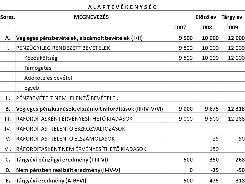 Végleges pénzbevételek, elszámolt bevételek (I+II) 9 500 10 000 12 000